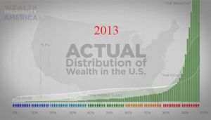 Chart detailing inequality in the U.S. as of 2013