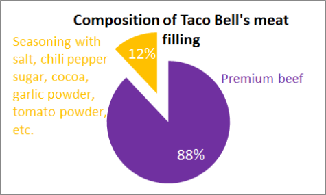 taco bell meat