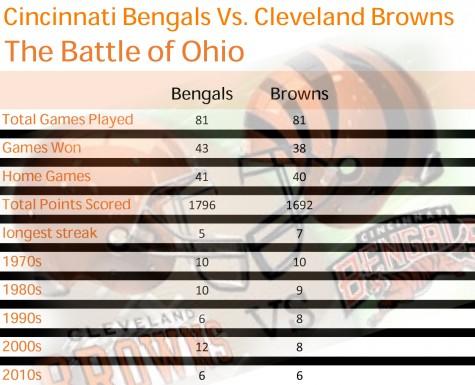 bengals vs browns stats2
