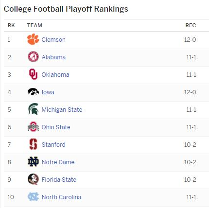 The Top 10 in the most recent CFP Rankings