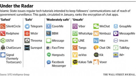 "The Wall Street Journal's ""Under the Radar"" chat apps"