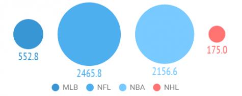 Arrest rates across pro sports leagues