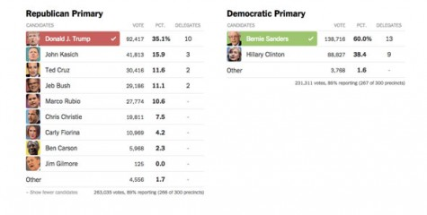 The results of the 2016 New Hampshire Primary