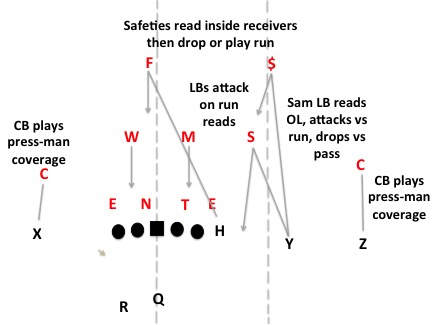 The secret behind the Buckeyes' early success on the defensive side of the ball.